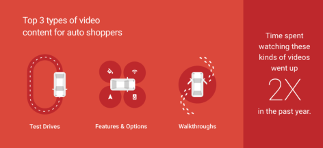 dealership online video content youtube automotive