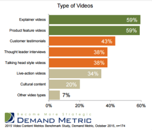 different types of online videos